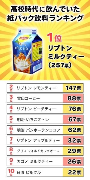 【画像】高校時代飲んでた紙パック飲料ランキングを発表します!!!!