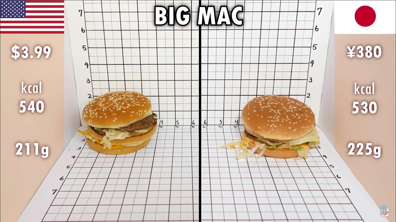 【マクドナルド】日本のビッグマック、アメリカより安くて大きいことが判明