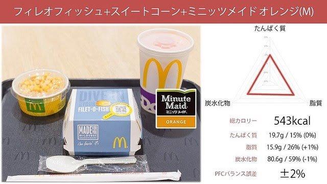 【朗報】マクドナルドのハンバーガー、栄養学的に不健康ではなかった